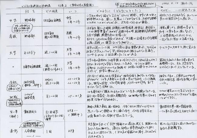 ビジネス基礎能力診断表 付表ー2