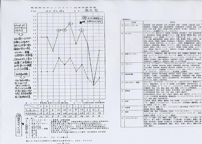 職業適性検査/分析評価表A[4]