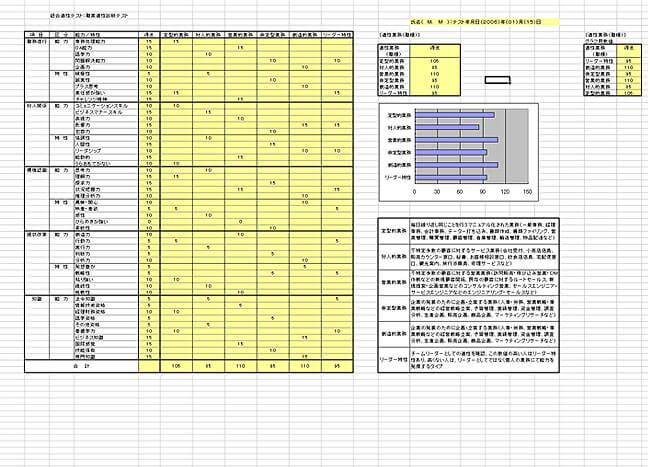 職業適性検査/分析評価表B[5]