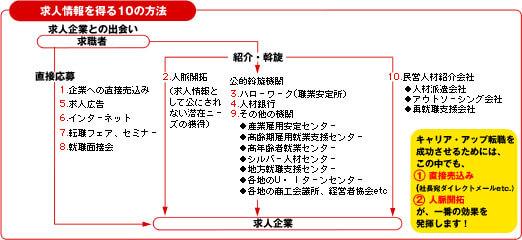 求人情報を得る10の方法